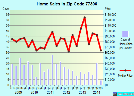 Zip code 77306 (Cut and Shoot, Texas) real estate house value trends