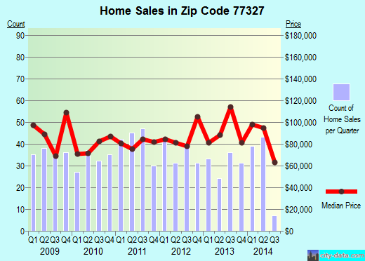 Zip code 77327 (Cleveland, Texas) real estate house value trends