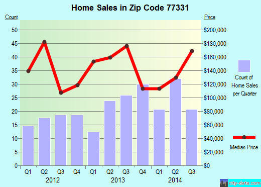 Zip code 77331 (Cape Royale, Texas) real estate house value trends