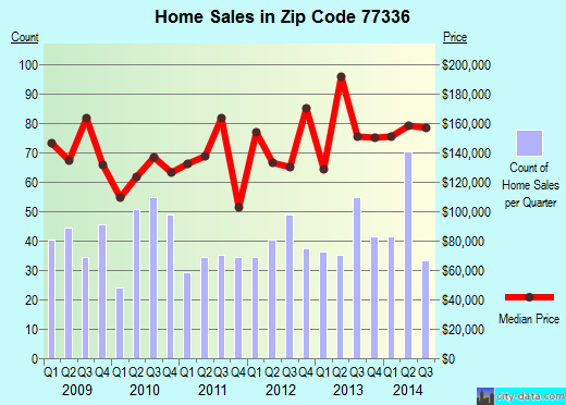 Zip code 77336 (Houston, Texas) real estate house value trends