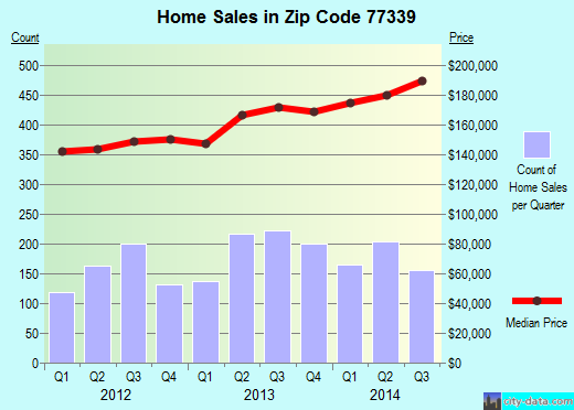 Zip code 77339 (Houston, Texas) real estate house value trends