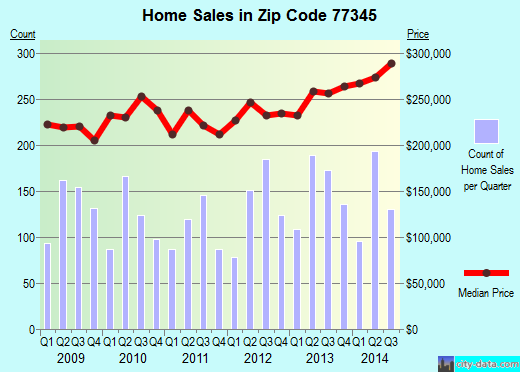 Zip code 77345 (Humble, TX) real estate house value trends