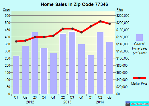 Zip code 77346 (Humble, TX) real estate house value trends