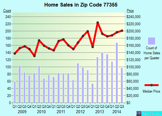 Zip code 77355 (Stagecoach, Texas) real estate house value trends