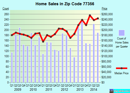 Zip code 77356 (Montgomery, Texas) real estate house value trends