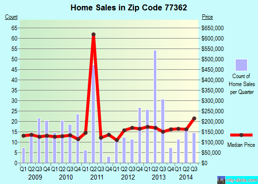 Zip code 77362 (Pinehurst, Texas) real estate house value trends