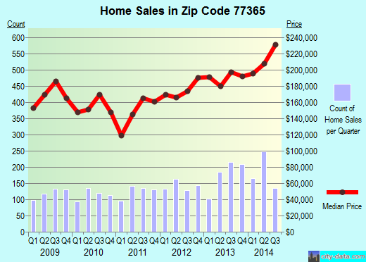 Zip code 77365 (Porter Heights, Texas) real estate house value trends