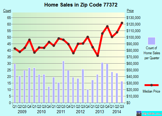 Zip code 77372 (SPLENDORA, Texas) real estate house value trends