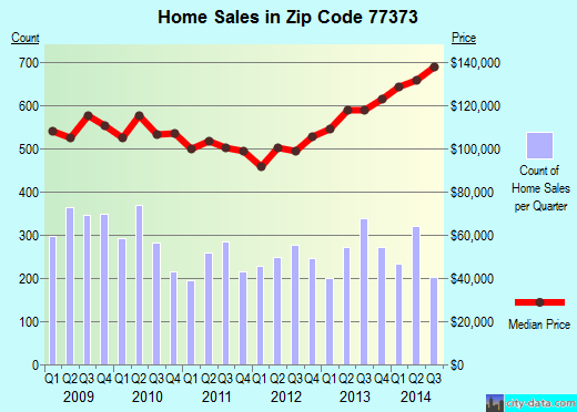 Zip code 77373 (Spring, TX) real estate house value trends