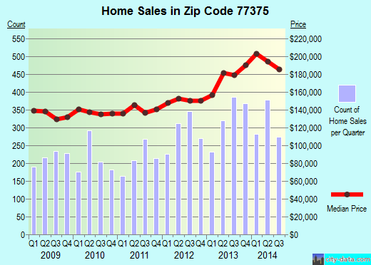 Zip code 77375 (TOMBALL, Texas) real estate house value trends