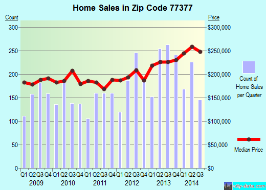 Zip code 77377 (Tomball, TX) real estate house value trends