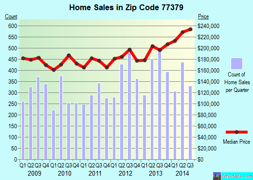 Zip code 77379 (SPRING, Texas) real estate house value trends