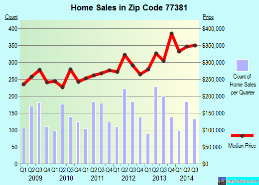Zip code 77381 (THE WOODLANDS, Texas) real estate house value trends