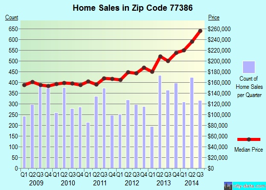 Zip code 77386 (SPRING, Texas) real estate house value trends