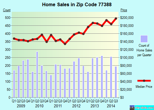 Zip code 77388 (Spring, TX) real estate house value trends