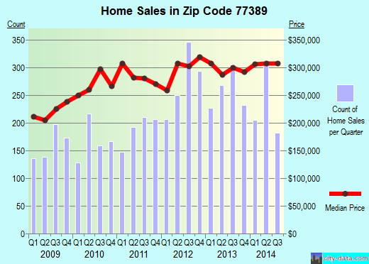 Zip code 77389 (The Woodlands, Texas) real estate house value trends