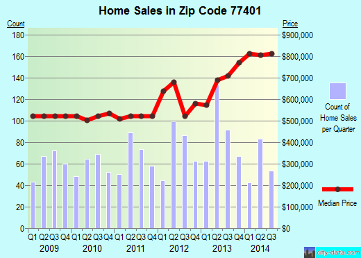 Zip code 77401 (Bellaire, TX) real estate house value trends