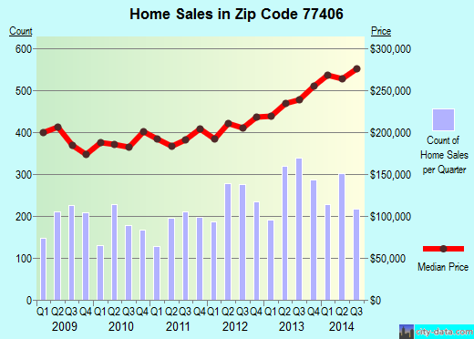 Zip code 77406 (RICHMOND, Texas) real estate house value trends