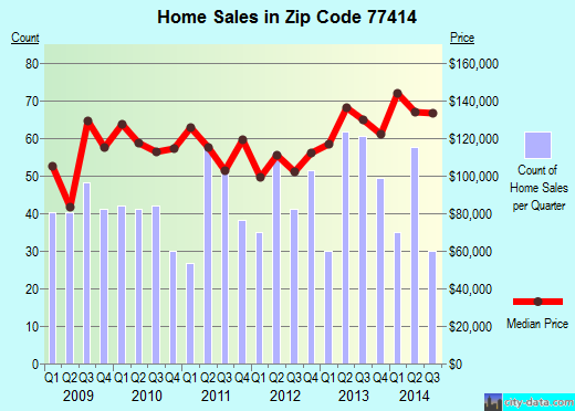 Zip code 77414 (Bay City, Texas) real estate house value trends