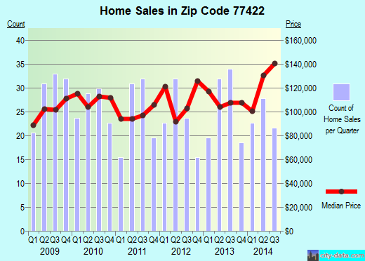 Zip code 77422 (Wild Peach Village, Texas) real estate house value trends