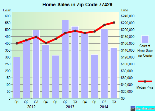 Zip code 77429 (Cypress, TX) real estate house value trends