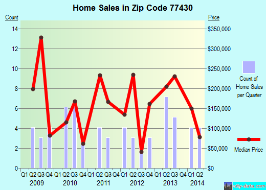 Zip code 77430 (Damon, Texas) real estate house value trends