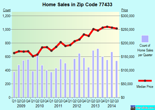 Zip code 77433 (Cypress, TX) real estate house value trends