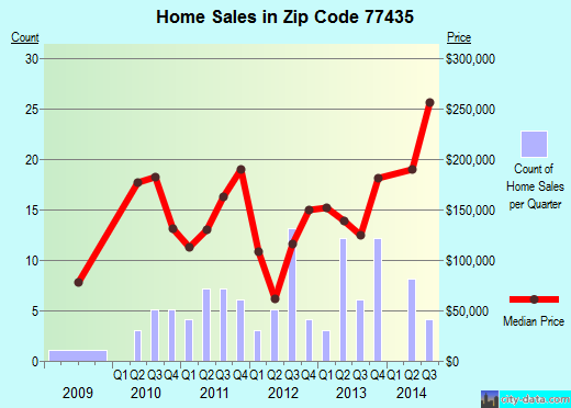 Zip code 77435 (East Bernard, Texas) real estate house value trends