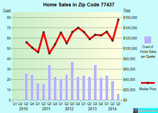 Zip code 77437 (El Campo, Texas) real estate house value trends