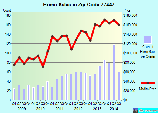 Zip code 77447 (Houston, TX) real estate house value trends
