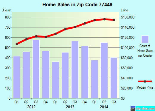 Zip code 77449 (Katy, TX) real estate house value trends