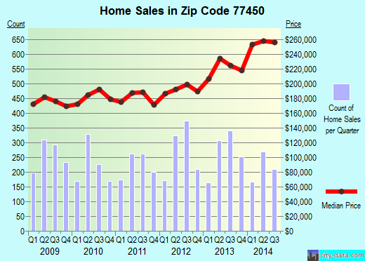 Zip code 77450 (Houston, Texas) real estate house value trends