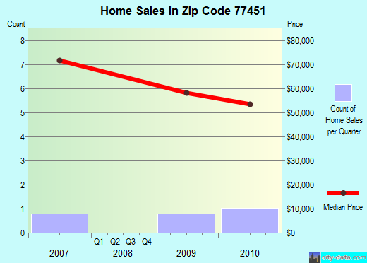 Zip code 77451 (Kendleton, Texas) real estate house value trends