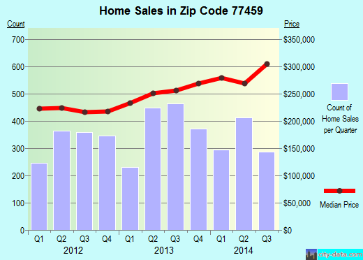Zip code 77459 (Missouri City, TX) real estate house value trends