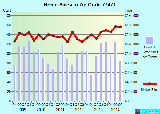 Zip code 77471 (Rosenberg, Texas) real estate house value trends