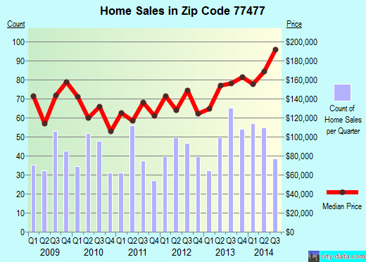 Zip code 77477 (Stafford, Texas) real estate house value trends