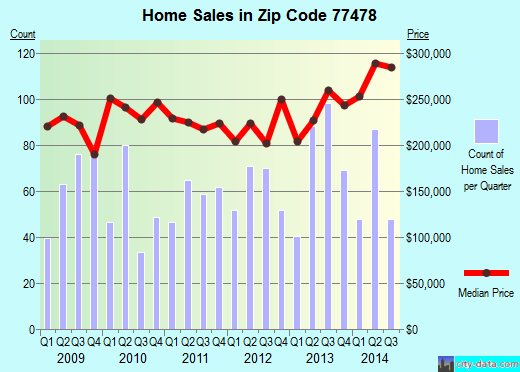 Zip code 77478 (Sugar Land, Texas) real estate house value trends
