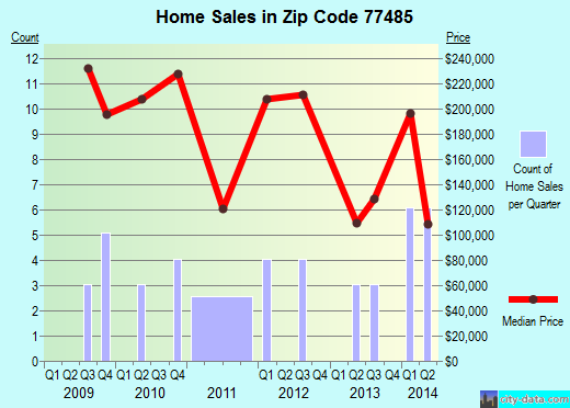Zip code 77485 (Wallis, Texas) real estate house value trends