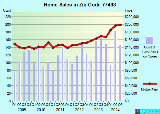 Zip code 77493 (Katy, Texas) real estate house value trends
