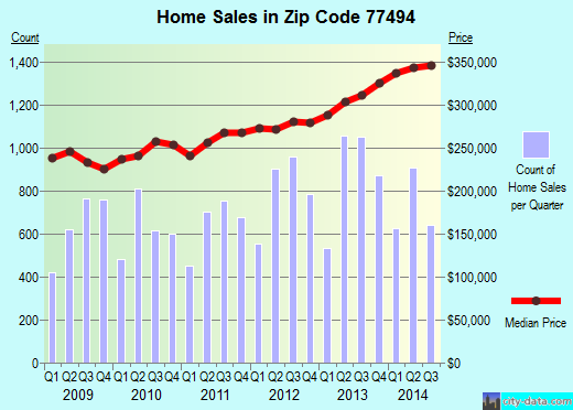 Zip code 77494 (Katy, Texas) real estate house value trends
