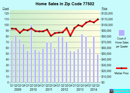 Zip code 77502 (Pasadena, Texas) real estate house value trends