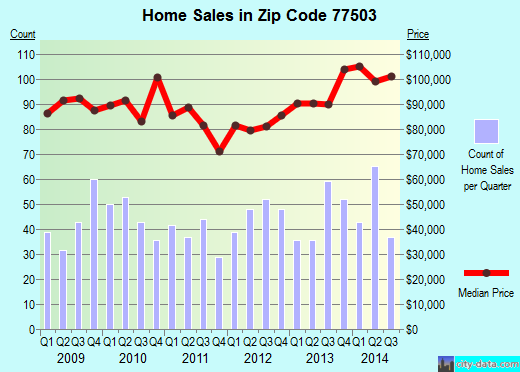 Zip code 77503 (Pasadena, TX) real estate house value trends