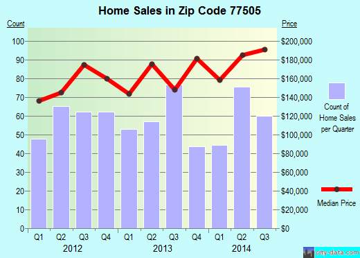 Zip code 77505 (Pasadena, Texas) real estate house value trends