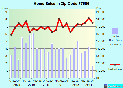Zip code 77506 (Pasadena, Texas) real estate house value trends