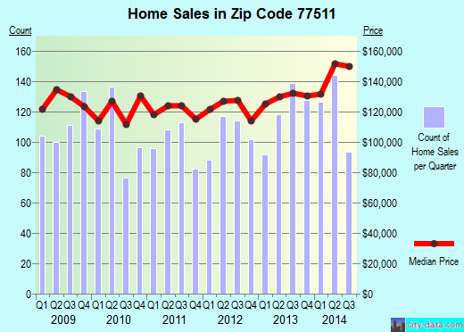 Zip code 77511 (Alvin, Texas) real estate house value trends