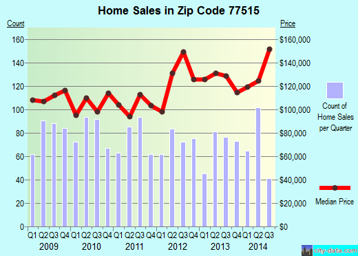 Zip code 77515 (Angleton, Texas) real estate house value trends