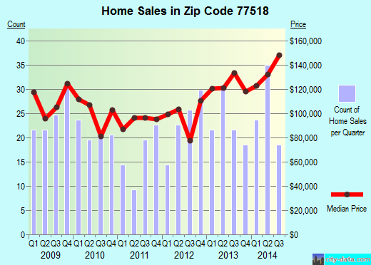 Zip code 77518 (Bacliff, Texas) real estate house value trends
