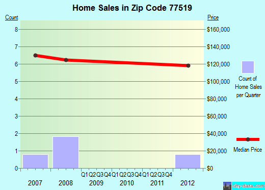 Zip code 77519 (, Texas) real estate house value trends