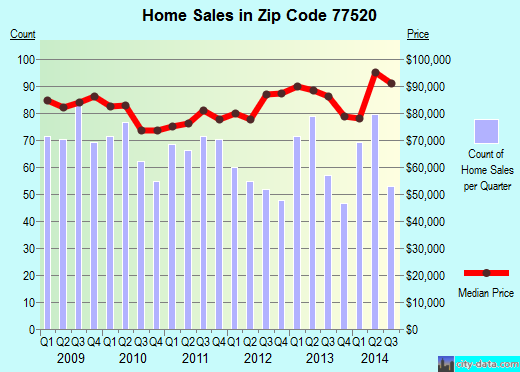 Zip code 77520 (Baytown, TX) real estate house value trends