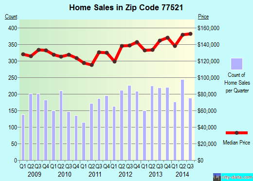 Zip code 77521 (Baytown, TX) real estate house value trends